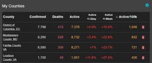 COVID-19 trend data
